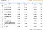 9월 4주차 국내 박스오피스, 외화 강세 속 &<아이 캔 스피크&> 1위 데뷔, 2위는 &<살인자의 추억&>