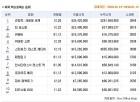 1월 2주차 북미 박스오피스. '쥬만지' 2주 연속 1위