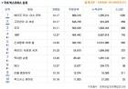 1월 3주차 국내 박스오피스. 1위 &<메이즈 러너: 데스큐어&> 소년들의 막판 전력 질주