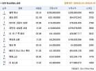 2월 3주차 북미 박스오피스. &<블랙팬서&> 완전한 북미 저격