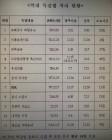 """한국당 """"특검지연 꼼수다""""… 청와대 """"평균 14일 소요됐다"""""""