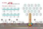 KT 황창규 회장의 야심작 '5G', 2025년 상용화 가치 30조 넘는다