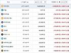 가상화폐 거래소 빗썸, 비트코인 1480만원대…리플 69%·이오스·퀀텀·모네로 등 급등