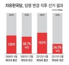 자유한국당, 당명 변경 직후 선거 결과는?