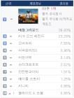 [일간 게임 순위-PC방] '배틀그라운드' 다시 40 육박…'소울워커' 31위로↓
