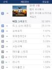 'TOP 3' 점유율 정체…'배틀그라운드' 32.98%