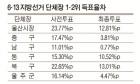 울산 사전투표율, 민주당 압승 견인