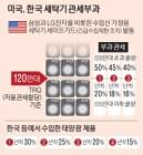 """美 '세이프가드 폭탄'…""""국내 수출기업 초비상"""""""