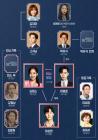 '김비서가 왜 그럴까' 인물관계도, 박민영이 애타게 찾는 오빠는 누구?...박서준·이태환 형제 호흡 눈길