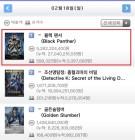 설 연휴 극장가 화제작 '블랙 팬서', 300만 돌파-박스오피스 1위 기록