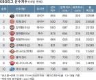 [스포비즈지수] 니퍼트-로사리오, 선수지수 '외국인 투타 MVP'