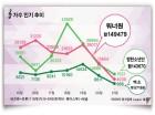 '컴백' 방탄소년단, 12주 연속 1위 워너원과 버즈량 박빙