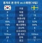 '멕시코전 앞둔' 한국, 스웨덴전 경기 내용 복기