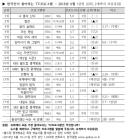 한국갤럽, '나 혼자 산다' 선호도 3개월 연속 1위