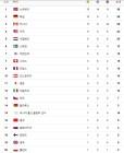 [평창동계올림픽 순위]여자 컬링 결승전과 봅슬레이 4인승 경기 시간!