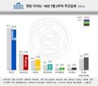 정의당 3주 연속 최고치..더불어민주당-45.6%, 자유한국당-17.0%