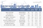 분양성수기 본격 개막…3월 전국서 2만2254가구 분양