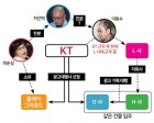 '국정농단 연루' 이동수 전 KT 전무 새 직장도 KT와 '연결'?