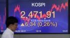 코스피, 외국인 매수세 힘입어 '2470선' 돌파