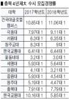 충북권大 경쟁률 대부분 하락