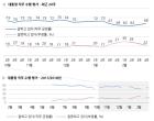 文 국정지지도 68%로 설 연휴 전보다 5%p 상승