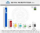 더불어민주당 57.0%, 자유한국당-17.6%, 정의당-6.9%, 바른미래당-5.4%, 민주평화당-3.5%