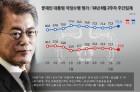 긍정 75.9%(▲3.6%p), 부정 19.0%(▼2.3%p)