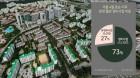 올해 서울서 재건축·재개발 1만3700여가구 분양…전체물량의 73