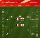 프랑스-크로아티아, 월드컵 결승전 격돌…'1000만달러' 걸린 한판 대결