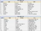 """케이블TV VOD, 2017년도 가장 잘 판매된 VOD 공개··· '종편·CJ E""""M' 성장, '지상파' 부진"""