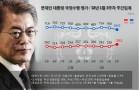 문재인 대통령 지지율, 가상화폐, 평창, 보복수사 논란, 文 2주 연속 하락