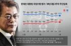 (文)문재인 대통령 지지율 60%대 초중반 회복세