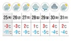 &<오늘의 광주·전남 날씨&>한파에 강풍까지 '꽁꽁'