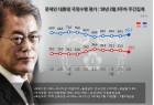 문 대통령 국정지지율 65.7%...올림픽 효과 등으로 2.6% 상승