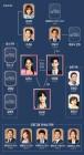 '김비서가 왜 그럴까' 인물관계도, 박서준-박민영-이태환 텐션 유발 삼각관계 '주목'