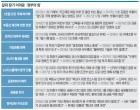 """[인베스트조선]""""시장 너무 모른다""""…정부 정책發 나비효과에 부글부글"""