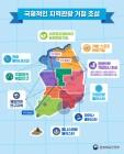 농어촌·해양 지역관광 전략거점 육성으로 지역발전 견인...정부 로드맵 발표