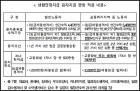 군산ㆍ통영 등 8개 고용위기지역 노동자 생계융자 요건 완화