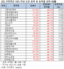 효성티앤씨, 5.9% 상승 중…국민연금 10% 이상 보유