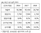 """한화케미칼, """"매수"""" 유지..목표가 9%↓ 2만9000원-신한금투"""
