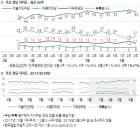 정당 지지율: 더불어민주당 53%, 무당(無黨)층 21%, 자유한국당 11%, 정의당 7%