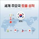 한국인 토플 말하기 성적, 169개국 중 125위 '하위권'